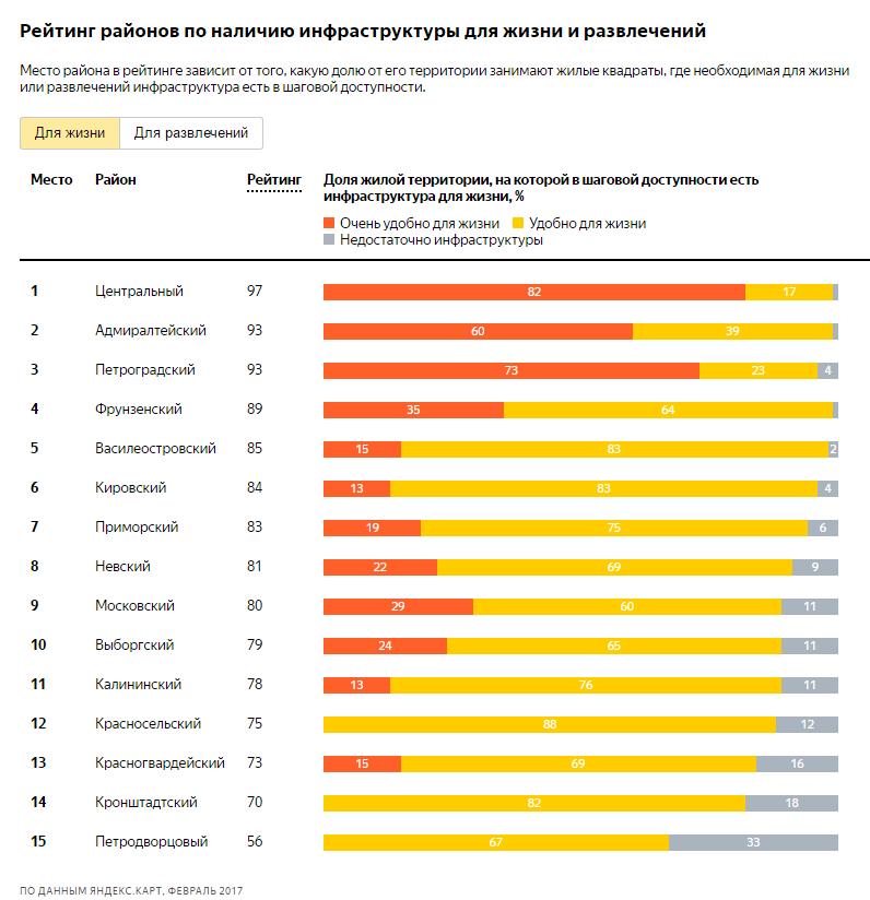 рейтинг районов Петербурга по инфраструктуре