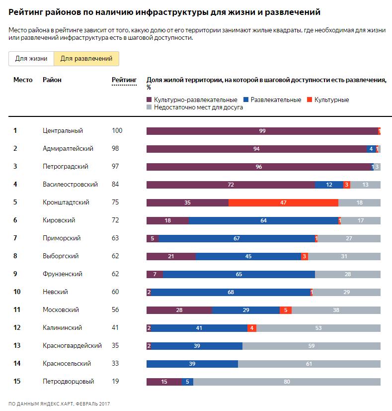 рейтинг районов Петербурга по развлечениям